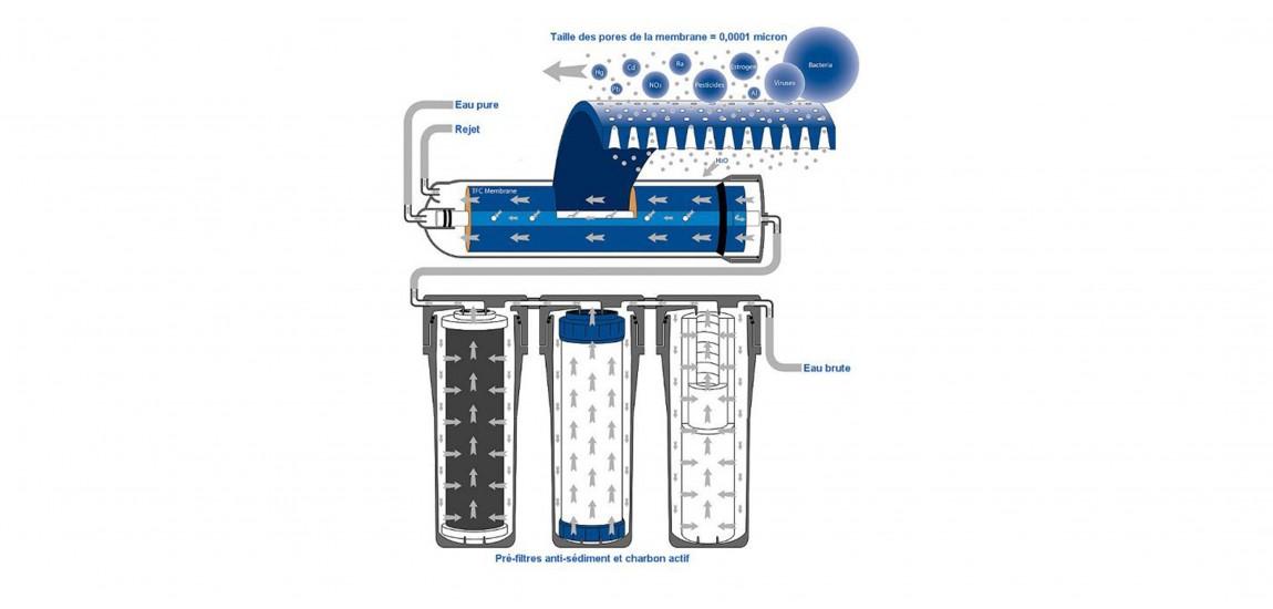 Filtration eau maison best allongement de la dure de vie - Filtre eau potable maison ...